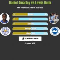 Daniel Amartey vs Lewis Dunk h2h player stats