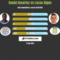 Daniel Amartey vs Lucas Digne h2h player stats