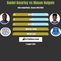 Daniel Amartey vs Mason Holgate h2h player stats
