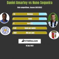 Daniel Amartey vs Nuno Sequeira h2h player stats