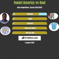 Daniel Amartey vs Raul h2h player stats