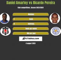 Daniel Amartey vs Ricardo Pereira h2h player stats