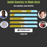 Daniel Amartey vs Mads Bech h2h player stats