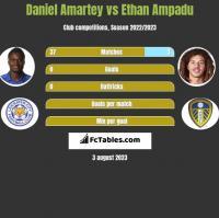 Daniel Amartey vs Ethan Ampadu h2h player stats