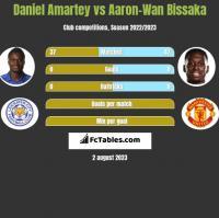 Daniel Amartey vs Aaron-Wan Bissaka h2h player stats