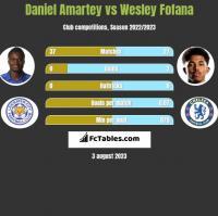 Daniel Amartey vs Wesley Fofana h2h player stats