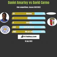 Daniel Amartey vs David Carmo h2h player stats