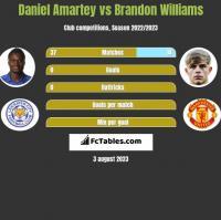 Daniel Amartey vs Brandon Williams h2h player stats