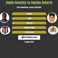 Daniel Amartey vs Haydon Roberts h2h player stats