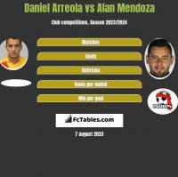 Daniel Arreola vs Alan Mendoza h2h player stats