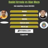 Daniel Arreola vs Alan Mozo h2h player stats
