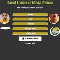 Daniel Arreola vs Alonso Zamora h2h player stats