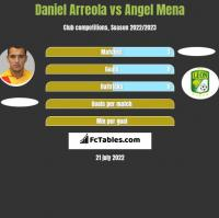 Daniel Arreola vs Angel Mena h2h player stats