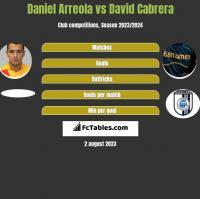 Daniel Arreola vs David Cabrera h2h player stats