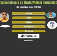 Daniel Arreola vs Edwin William Hernandez h2h player stats