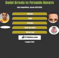 Daniel Arreola vs Fernando Navarro h2h player stats