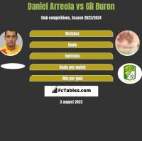 Daniel Arreola vs Gil Buron h2h player stats