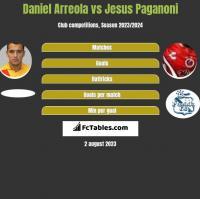 Daniel Arreola vs Jesus Paganoni h2h player stats