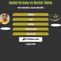 Daniel Arreola vs Nestor Vidrio h2h player stats