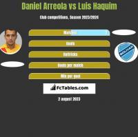 Daniel Arreola vs Luis Haquim h2h player stats
