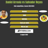 Daniel Arreola vs Salvador Reyes h2h player stats