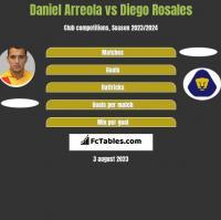 Daniel Arreola vs Diego Rosales h2h player stats