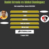 Daniel Arreola vs Idekel Dominguez h2h player stats