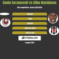Daniel Avramovski vs Atiba Hutchinson h2h player stats
