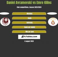 Daniel Avramovski vs Emre Kilinc h2h player stats