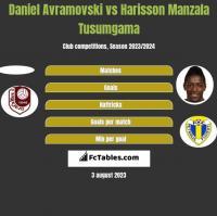 Daniel Avramovski vs Harisson Manzala Tusumgama h2h player stats