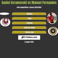 Daniel Avramovski vs Manuel Fernandes h2h player stats