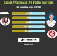Daniel Avramovski vs Pedro Henrique h2h player stats