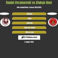 Daniel Avramovski vs Atakan Uner h2h player stats