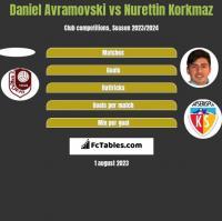 Daniel Avramovski vs Nurettin Korkmaz h2h player stats