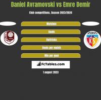 Daniel Avramovski vs Emre Demir h2h player stats