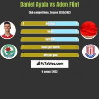 Daniel Ayala vs Aden Flint h2h player stats
