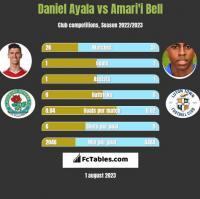 Daniel Ayala vs Amari'i Bell h2h player stats