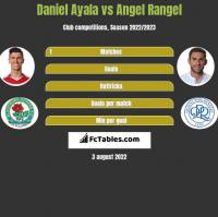 Daniel Ayala vs Angel Rangel h2h player stats