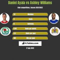 Daniel Ayala vs Ashley Williams h2h player stats
