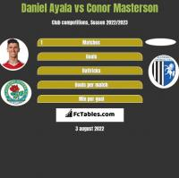 Daniel Ayala vs Conor Masterson h2h player stats