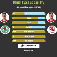 Daniel Ayala vs Dael Fry h2h player stats
