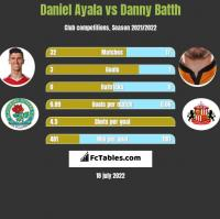 Daniel Ayala vs Danny Batth h2h player stats