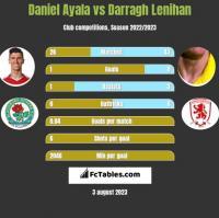 Daniel Ayala vs Darragh Lenihan h2h player stats
