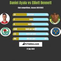 Daniel Ayala vs Elliott Bennett h2h player stats
