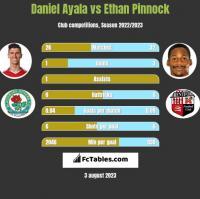 Daniel Ayala vs Ethan Pinnock h2h player stats