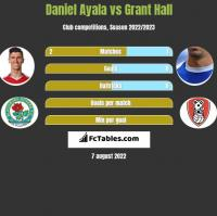Daniel Ayala vs Grant Hall h2h player stats
