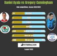 Daniel Ayala vs Gregory Cunningham h2h player stats