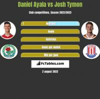 Daniel Ayala vs Josh Tymon h2h player stats