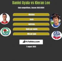 Daniel Ayala vs Kieran Lee h2h player stats