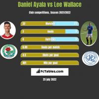 Daniel Ayala vs Lee Wallace h2h player stats